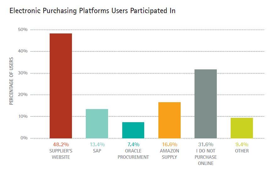 Diagram met het gebruik van online platforms in business-2-business