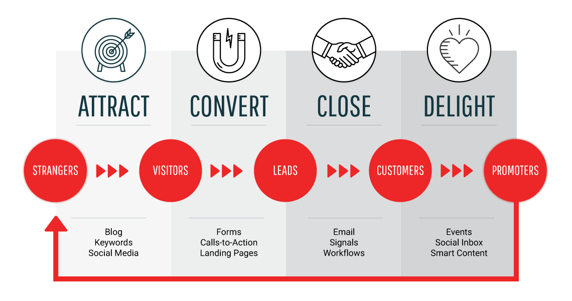 De 4 fasen van inbound marketing: attract, convert, close en delight