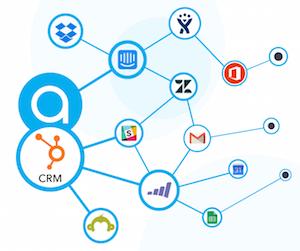 Figuur die samenhang tussen hubspot en online tools weergeeft