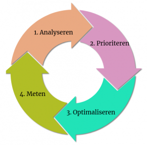 Cyclus voor website optimalisatie: 1. Analyseren 2. Prioriteren 3. Optimaliseren 4. Meten