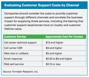 Customer Support Costs Per Channel - https://medium.com/@ekimnazimkaya/how-do-customer-service-channels-of-10-major-turkish-banks-perform-c45532e7adf5