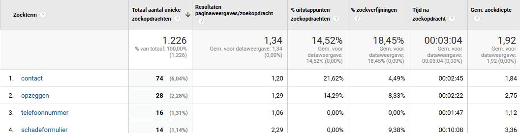 Schermafbeelding van het rapport Zoektermen in Google Analytics