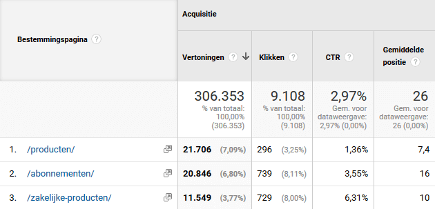 Schermafbeelding van het rapport Bestemmingspagina's in Google Analytics
