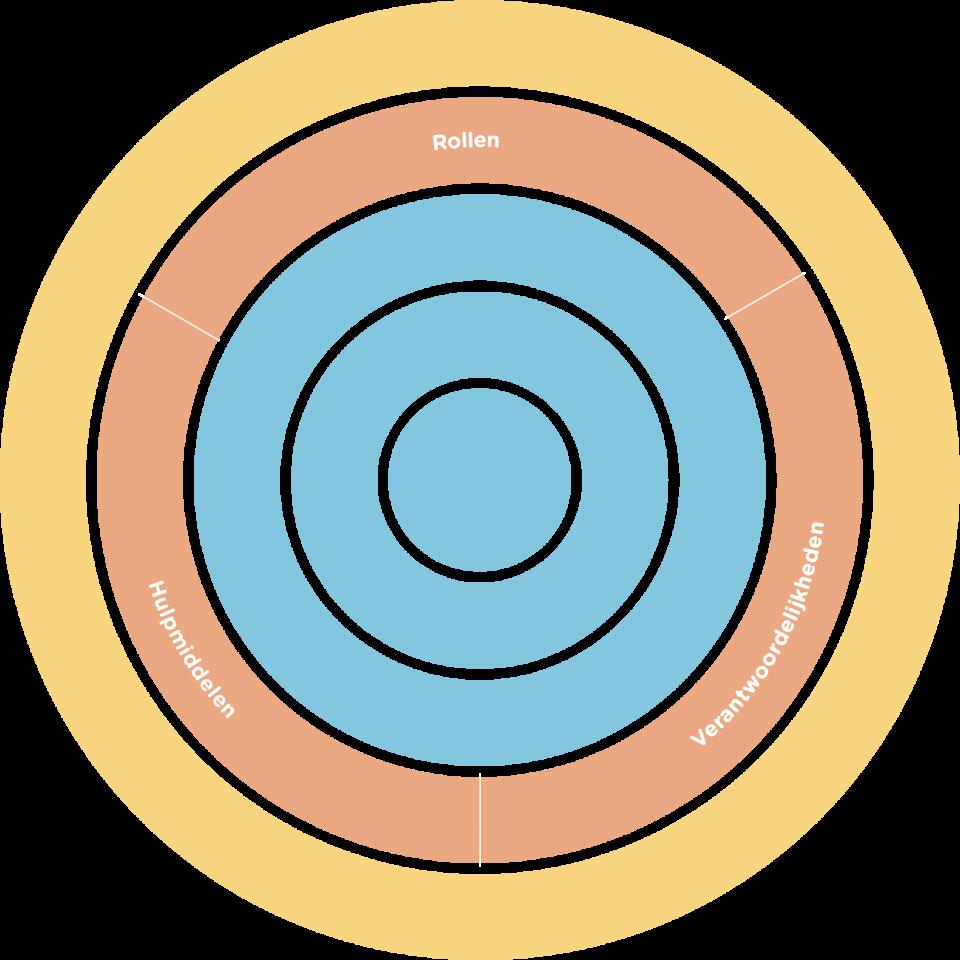 Contentorganisatie-cirkel Presenters Contentmodel